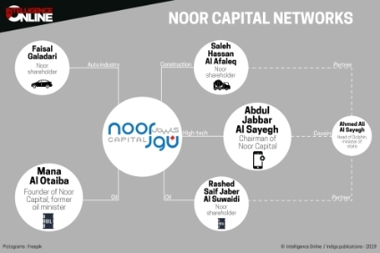 Noor Capital networks.