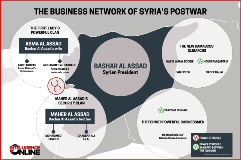 The business network of Syria's postwar.